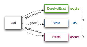 action lifecycle